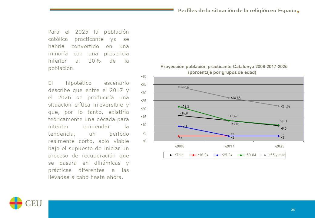 Para el 2025 la población católica practicante ya se habría convertido en una minoría con una presencia inferior al 10% de la población.