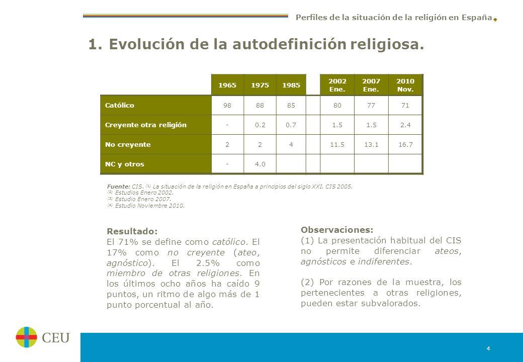 1. Evolución de la autodefinición religiosa.
