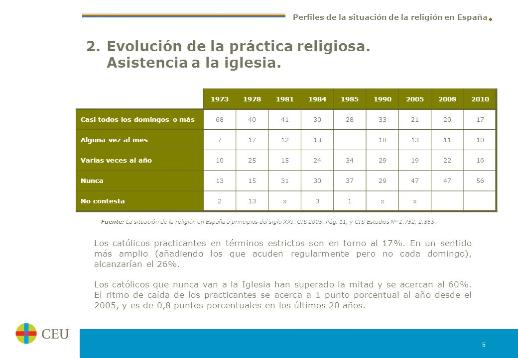 Evolución de la práctica religiosa. Asistencia a la iglesia.