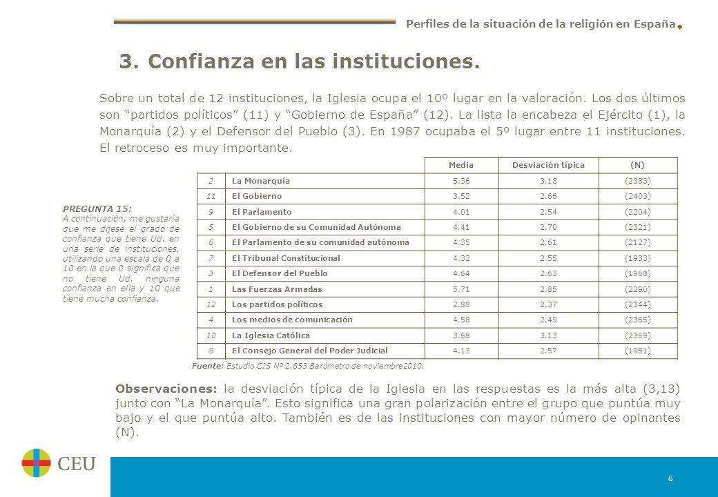 3. Confianza en las instituciones.