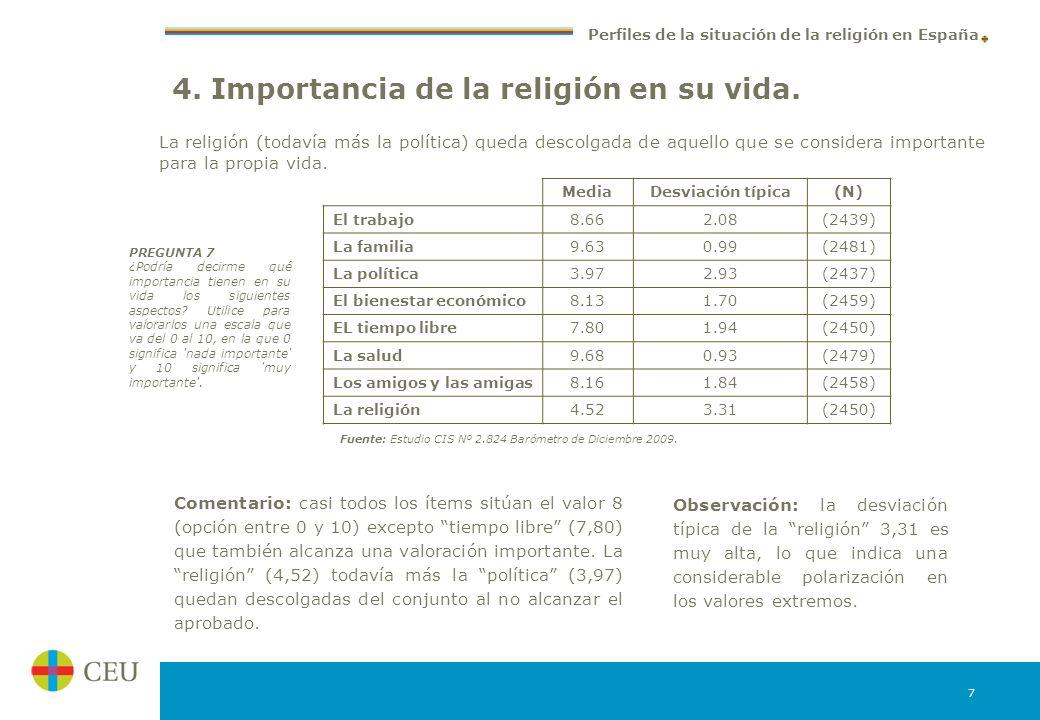 4. Importancia de la religión en su vida.