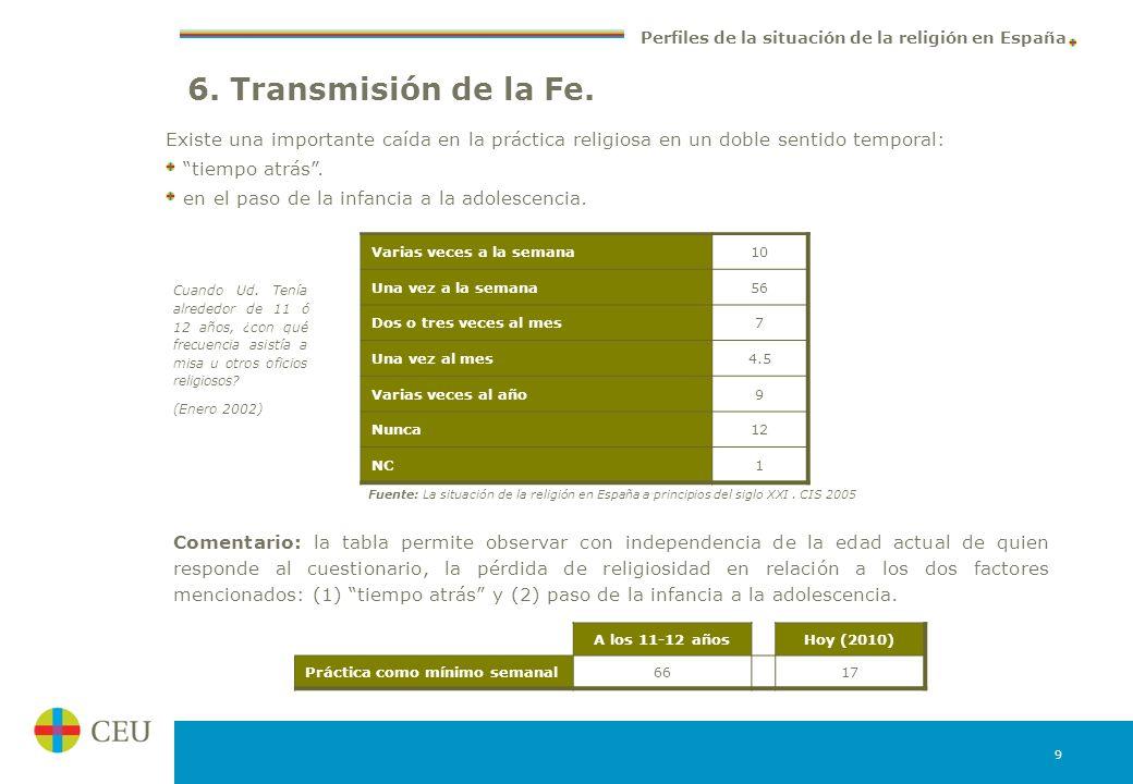 6. Transmisión de la Fe. Existe una importante caída en la práctica religiosa en un doble sentido temporal: