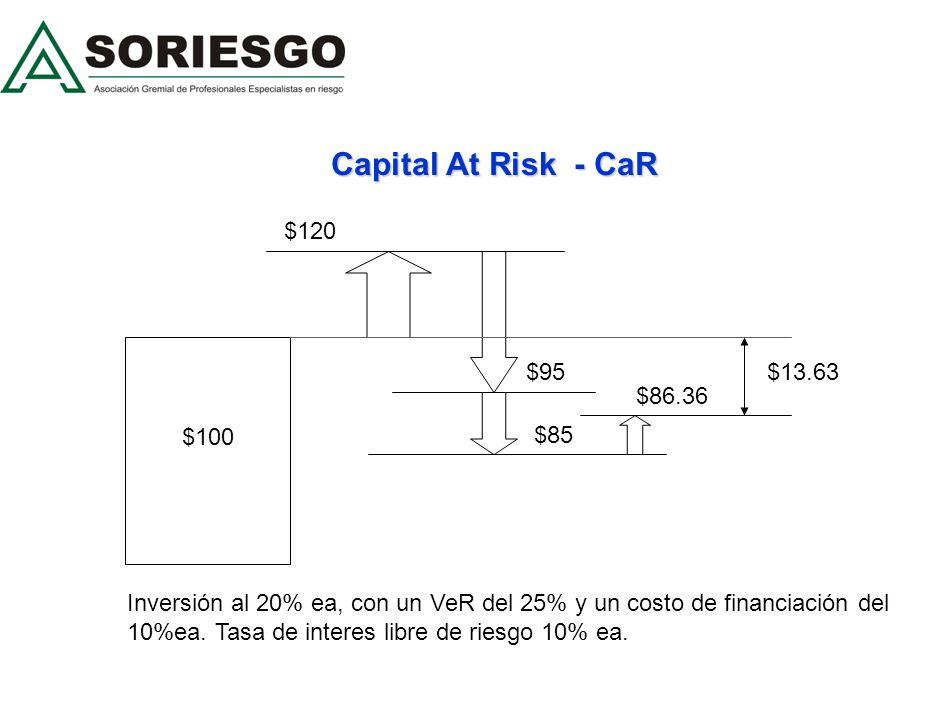 Capital At Risk - CaR $120 $95 $100 $13.63 $86.36 $85