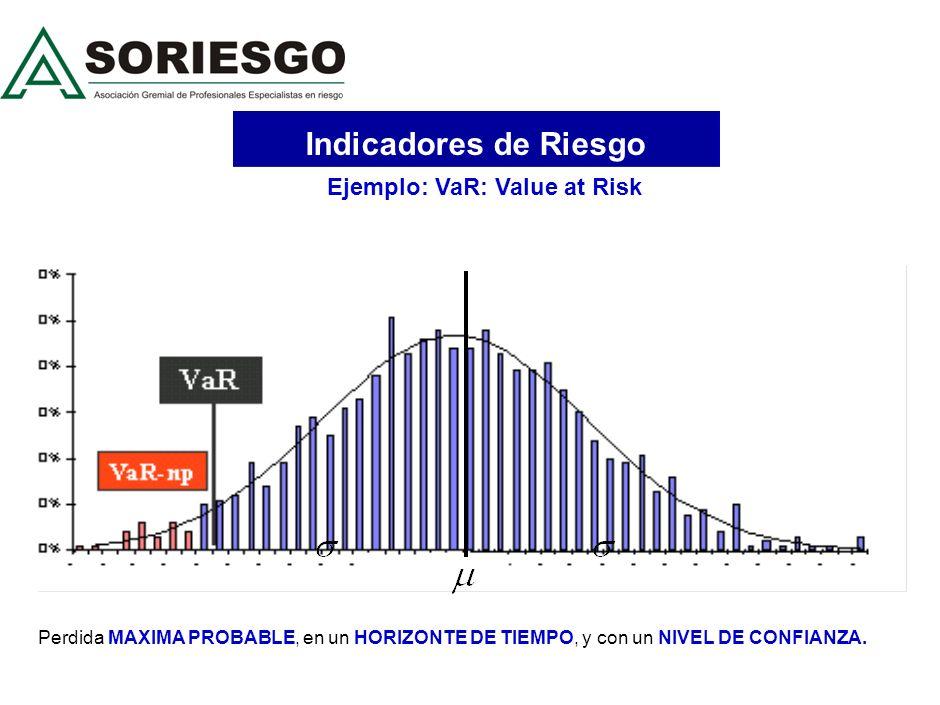 Indicadores de Riesgo Ejemplo: VaR: Value at Risk