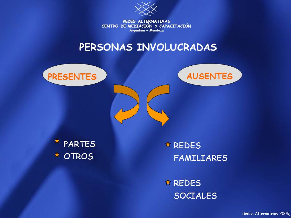 PERSONAS INVOLUCRADAS