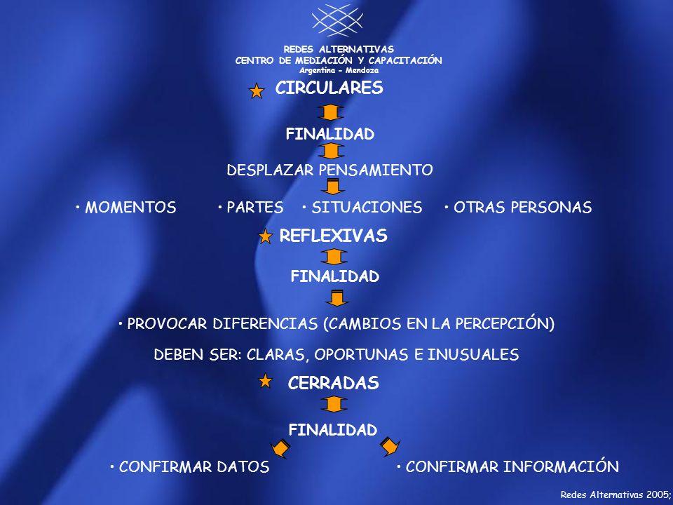 CIRCULARES REFLEXIVAS CERRADAS FINALIDAD DESPLAZAR PENSAMIENTO