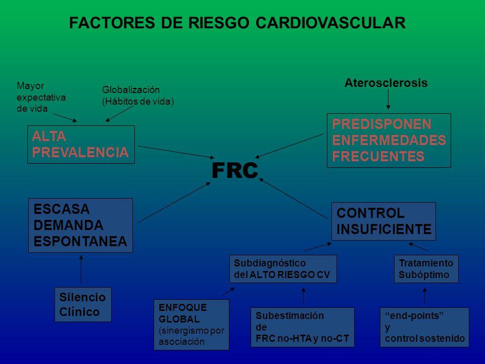 FRC FACTORES DE RIESGO CARDIOVASCULAR PREDISPONEN ENFERMEDADES ALTA