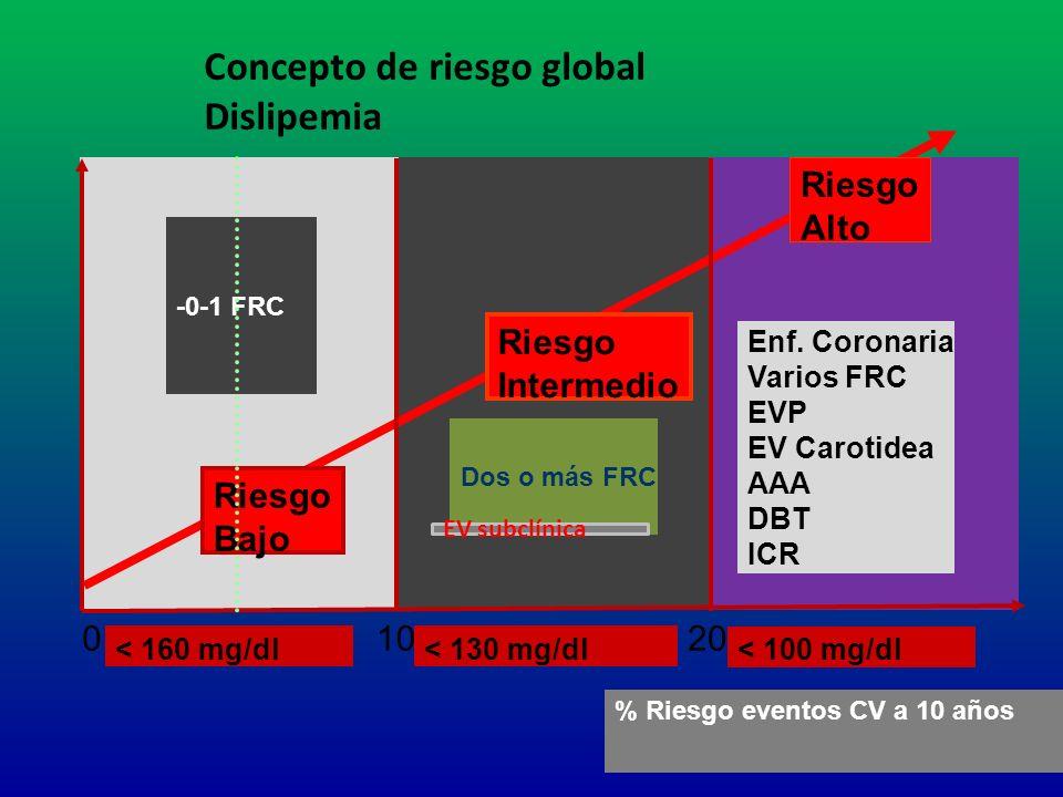 Concepto de riesgo global Dislipemia