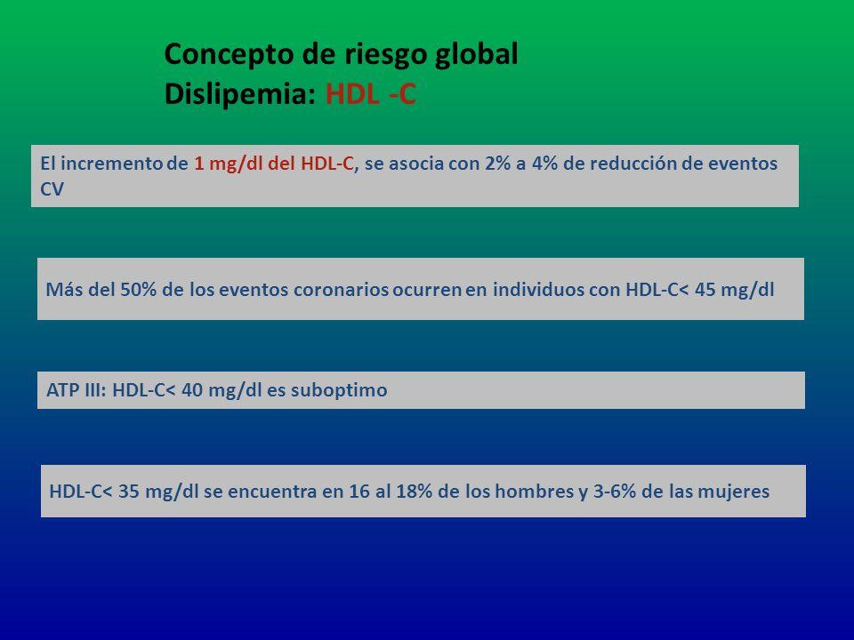 Concepto de riesgo global Dislipemia: HDL -C