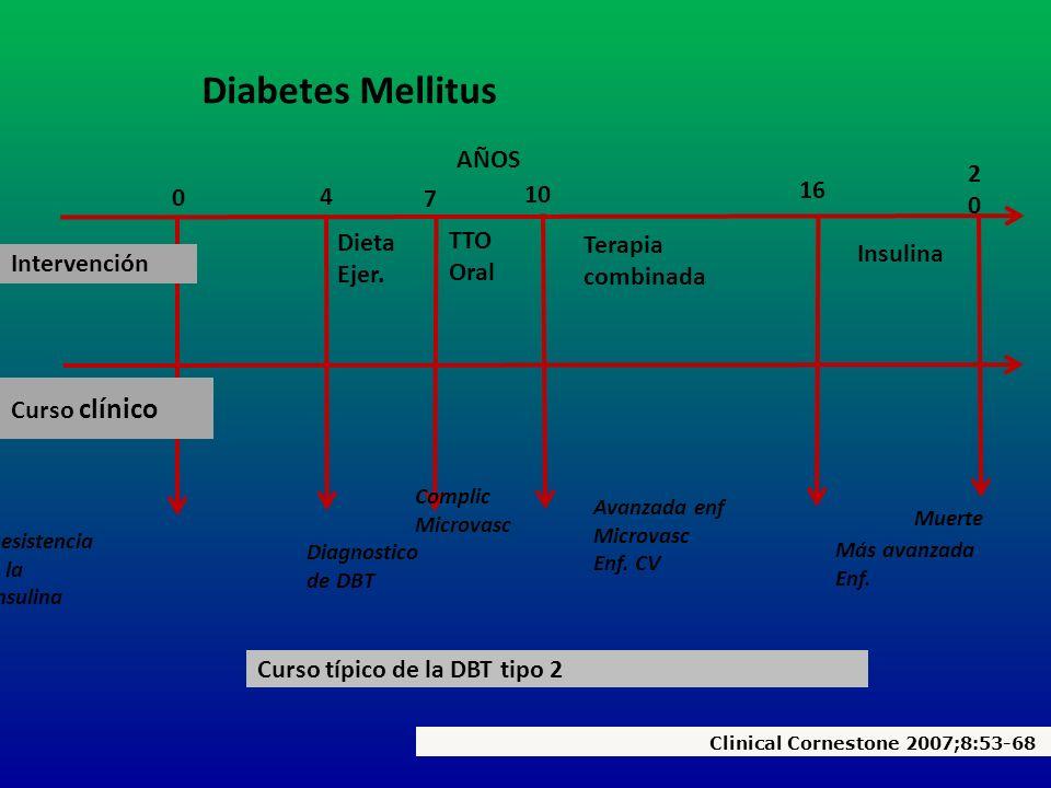 Diabetes Mellitus AÑOS 20 16 10 4 7 Dieta TTO Terapia combinada Ejer.