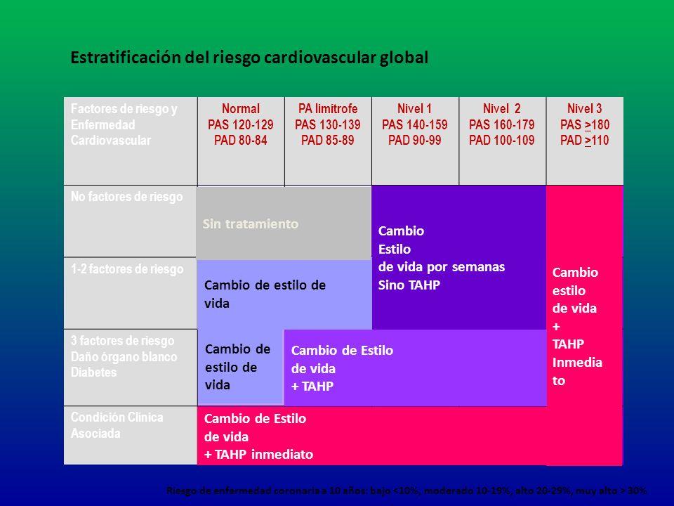 Estratificación del riesgo cardiovascular global