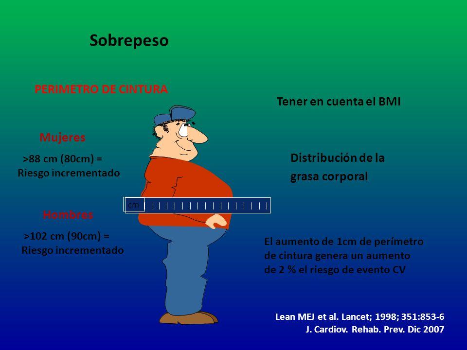 Sobrepeso PERIMETRO DE CINTURA Tener en cuenta el BMI Mujeres