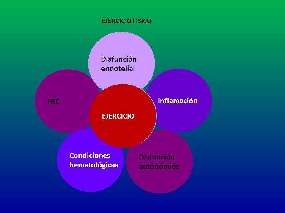 Disfunción endotelial FRC Inflamación Enfermedad EJERCICIO