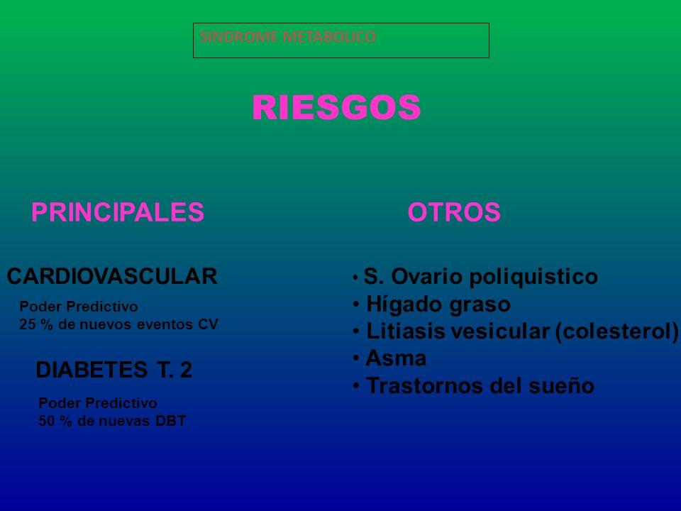RIESGOS PRINCIPALES OTROS CARDIOVASCULAR Hígado graso