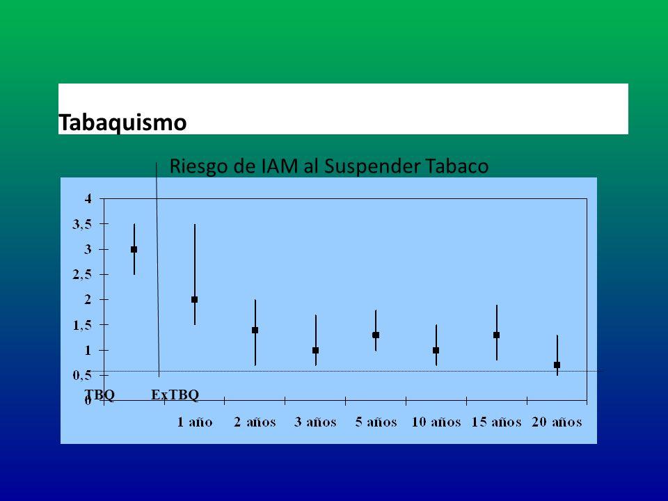 Riesgo de IAM al Suspender Tabaco