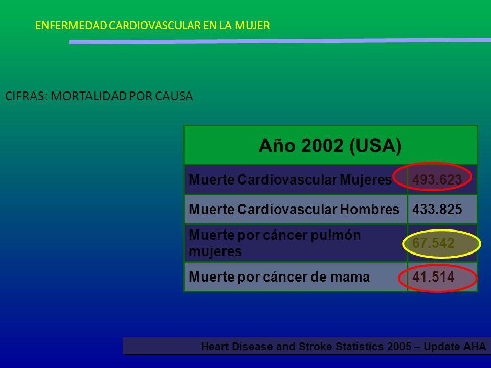 Año 2002 (USA) CIFRAS: MORTALIDAD POR CAUSA