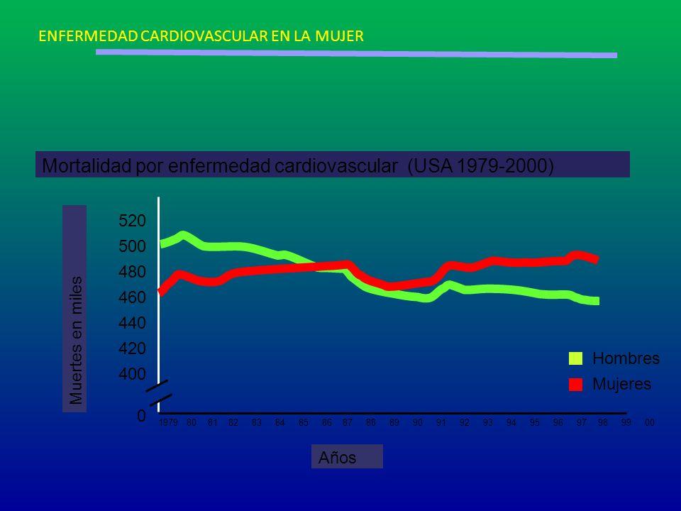 Mortalidad por enfermedad cardiovascular (USA 1979-2000)