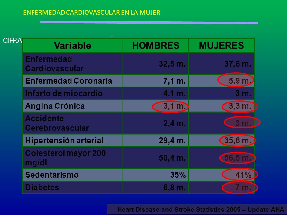 Variable HOMBRES MUJERES