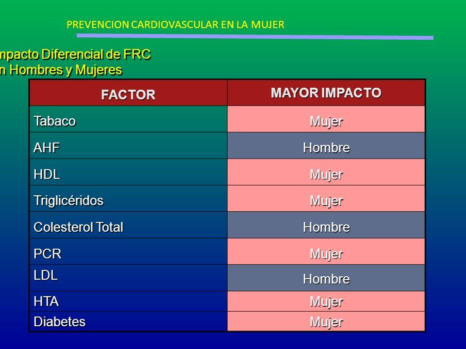 Impacto Diferencial de FRC en Hombres y Mujeres FACTOR MAYOR IMPACTO