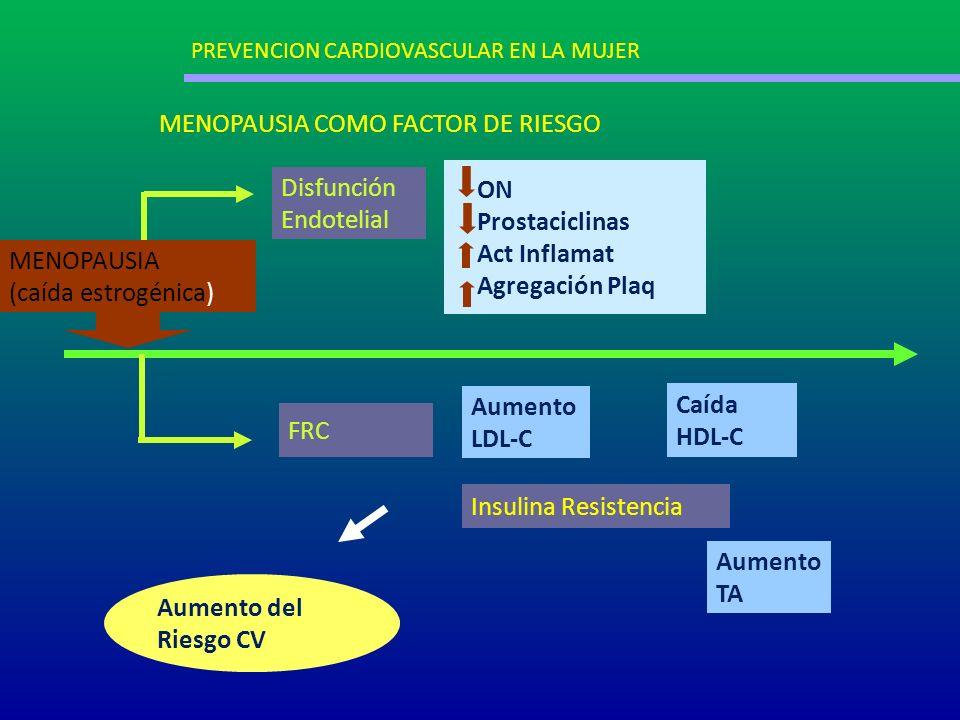 MENOPAUSIA COMO FACTOR DE RIESGO