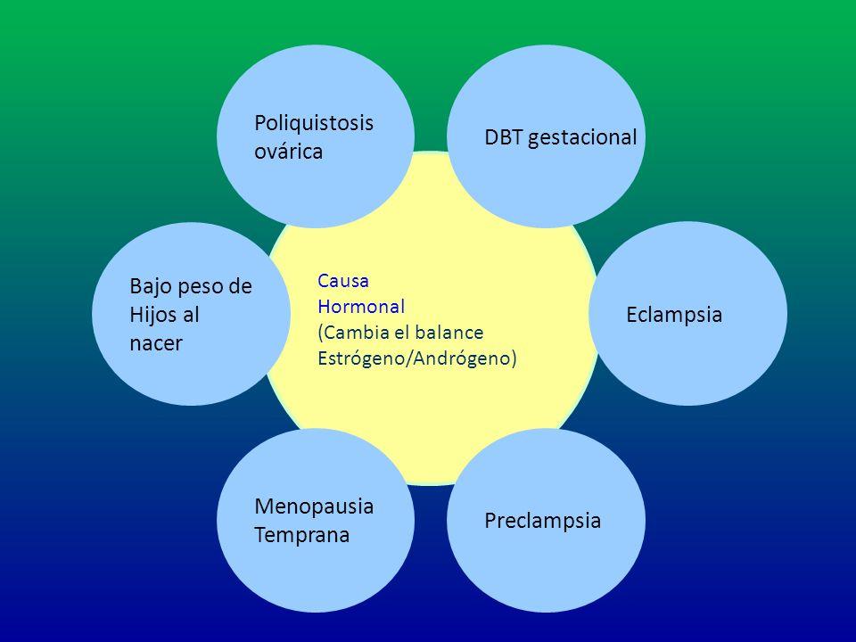 Poliquistosis ovárica DBT gestacional Bajo peso de Hijos al nacer