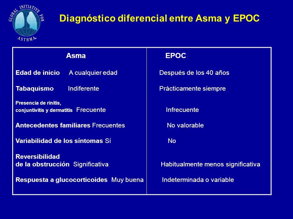 Diagnóstico diferencial entre Asma y EPOC