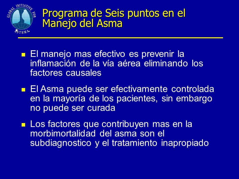 . Programa de Seis puntos en el Manejo del Asma
