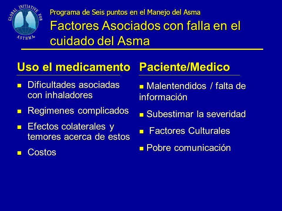 Uso el medicamento Paciente/Medico