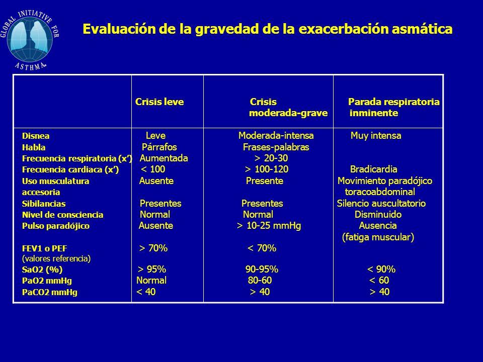 Evaluación de la gravedad de la exacerbación asmática