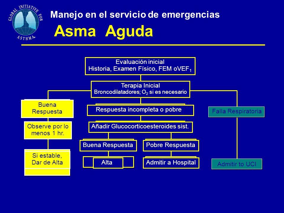 Manejo en el servicio de emergencias Asma Aguda