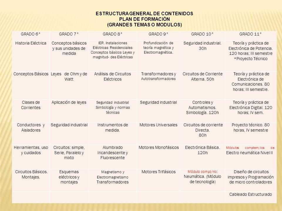 ESTRUCTURA GENERAL DE CONTENIDOS PLAN DE FORMACIÓN