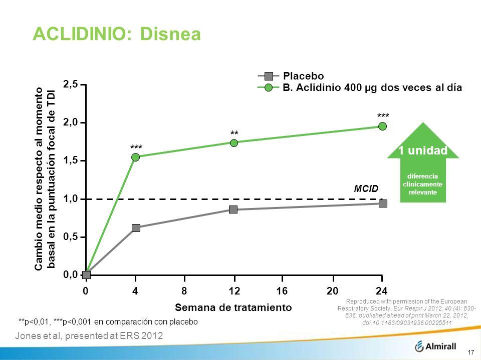 ACLIDINIO: Disnea 1 unidad diferencia clínicamente relevante Placebo