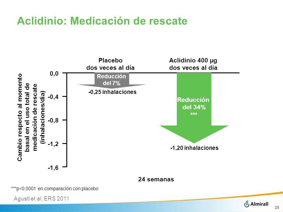 Aclidinio: Medicación de rescate