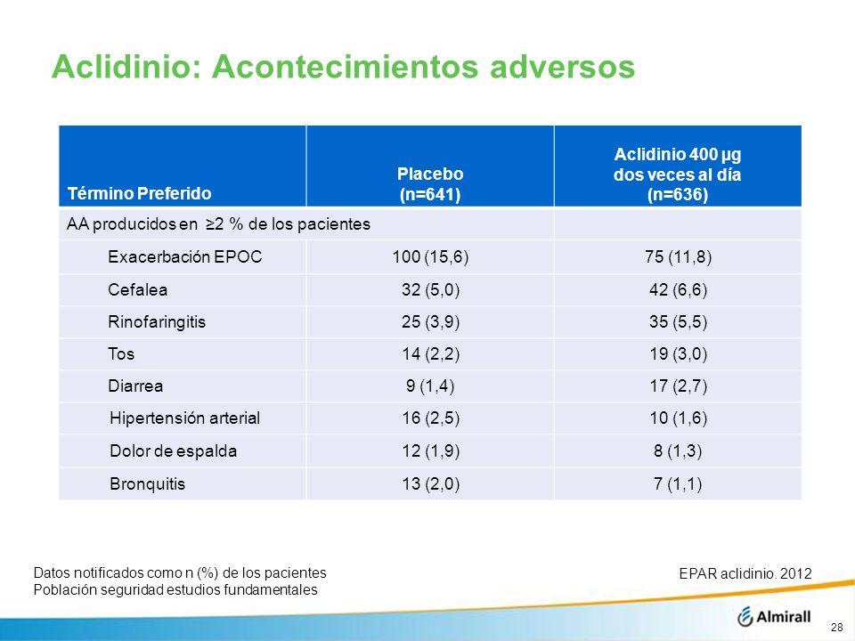 Aclidinio: Acontecimientos adversos