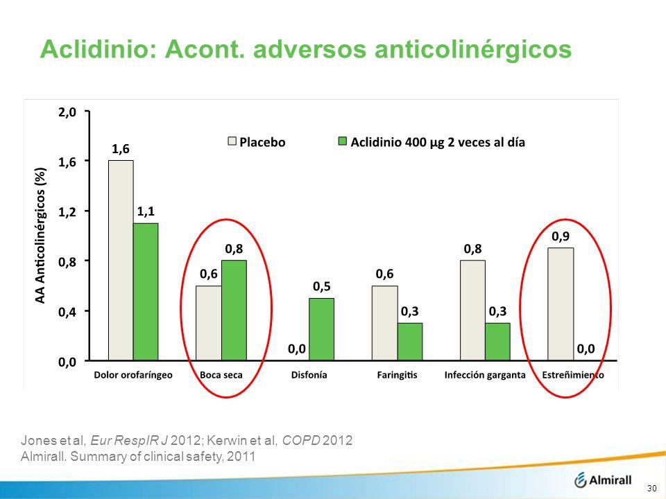 Aclidinio: Acont. adversos anticolinérgicos