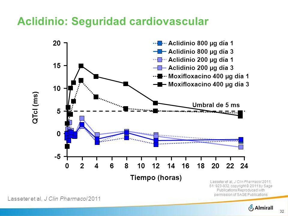 Aclidinio: Seguridad cardiovascular