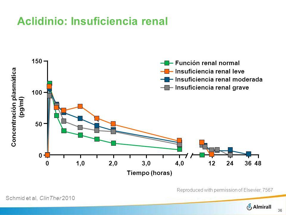 Aclidinio: Insuficiencia renal