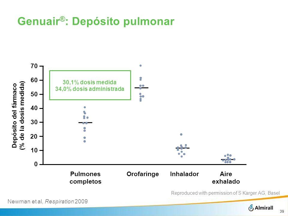Genuair®: Depósito pulmonar