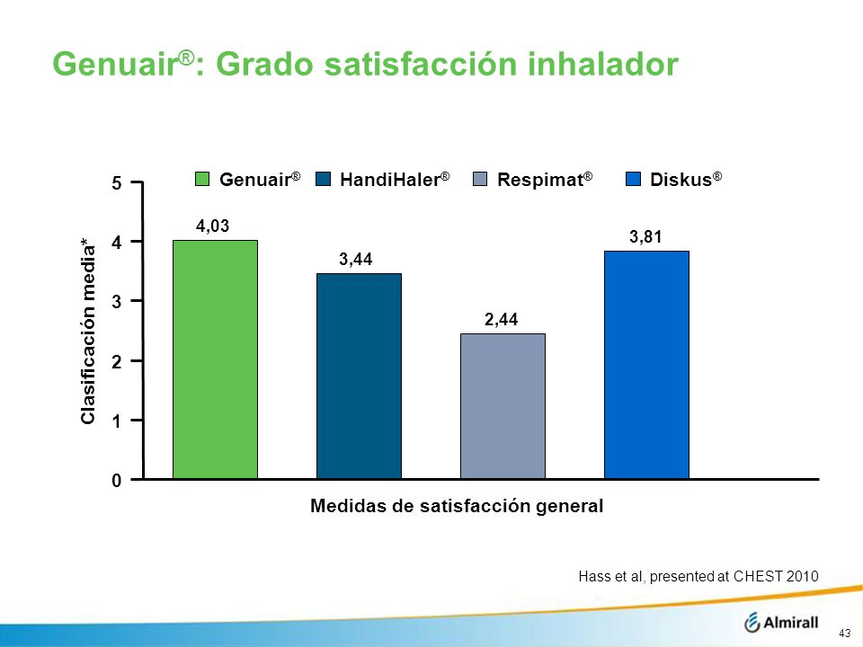 Genuair®: Grado satisfacción inhalador
