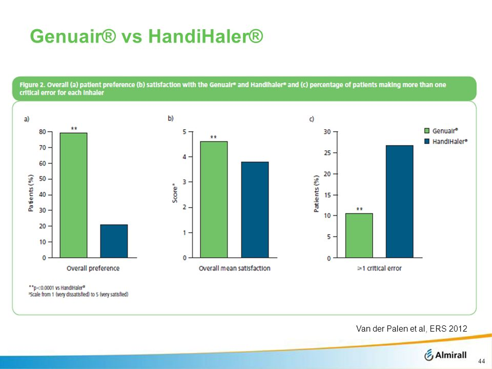 Genuair® vs HandiHaler®