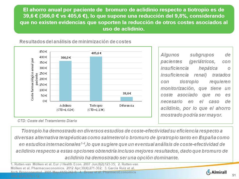 Resultados del análisis de minimización de costes