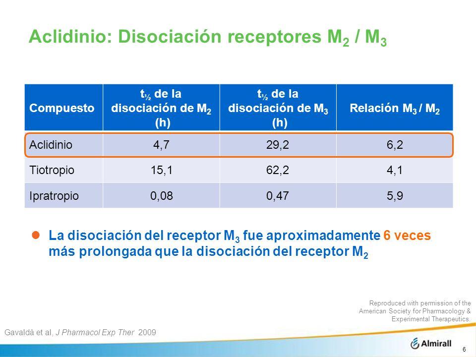 Aclidinio: Disociación receptores M2 / M3