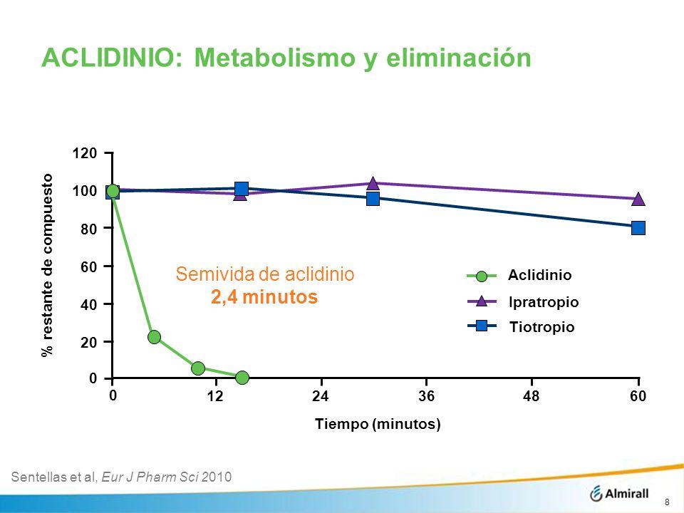 ACLIDINIO: Metabolismo y eliminación
