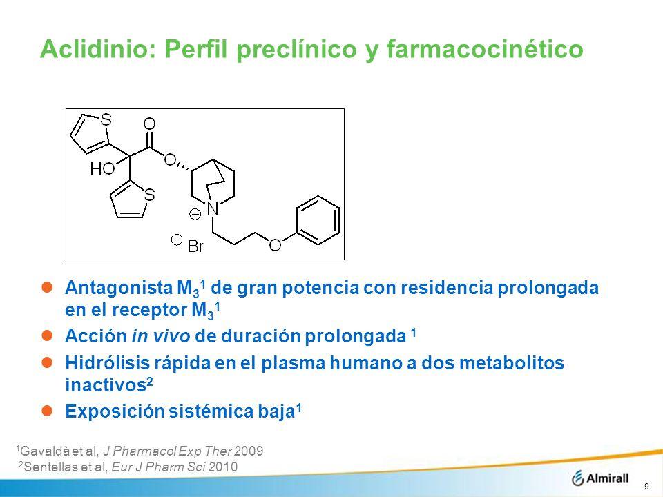Aclidinio: Perfil preclínico y farmacocinético