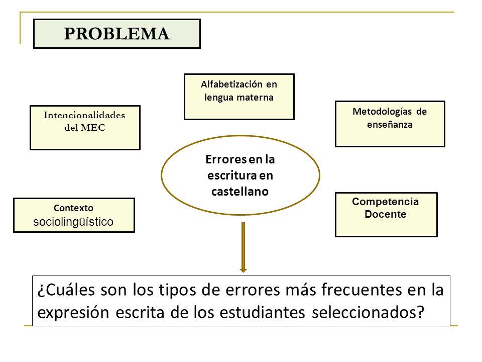PROBLEMA Alfabetización en lengua materna. Metodologías de enseñanza. Intencionalidades. del MEC.