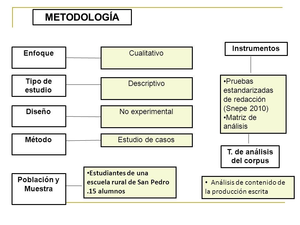 T. de análisis del corpus