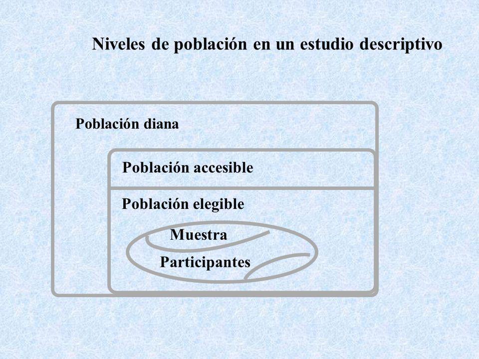 Niveles de población en un estudio descriptivo