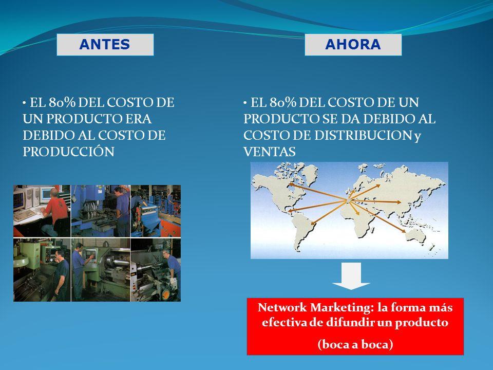 Network Marketing: la forma más efectiva de difundir un producto