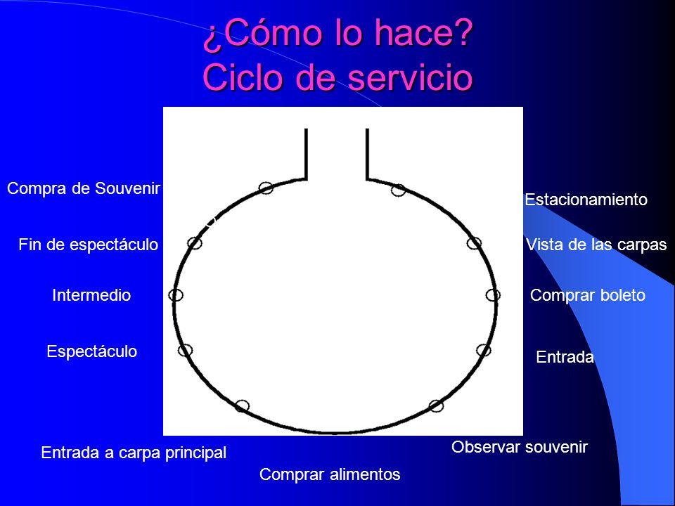 ¿Cómo lo hace Ciclo de servicio
