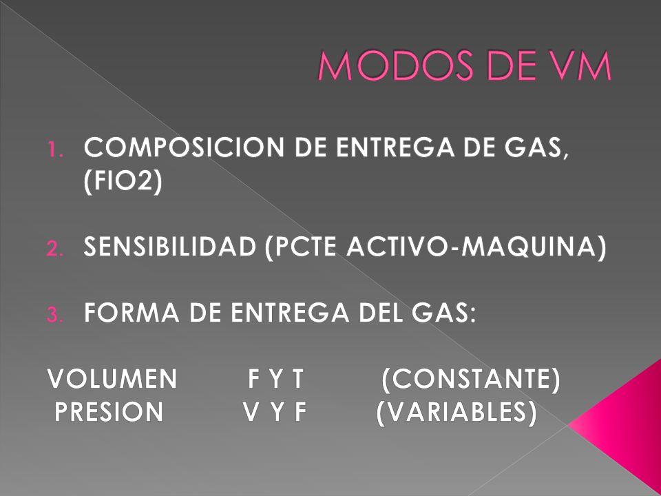 MODOS DE VM COMPOSICION DE ENTREGA DE GAS, (FIO2)